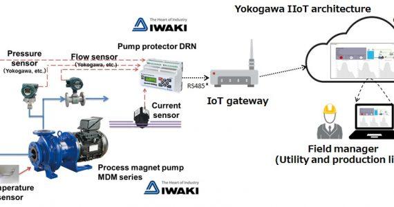 Yokogawa llevará a cabo una prueba PoC